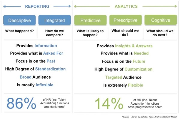 A Note to Recruiting Leaders: Reporting Is Not Analytics | ERE