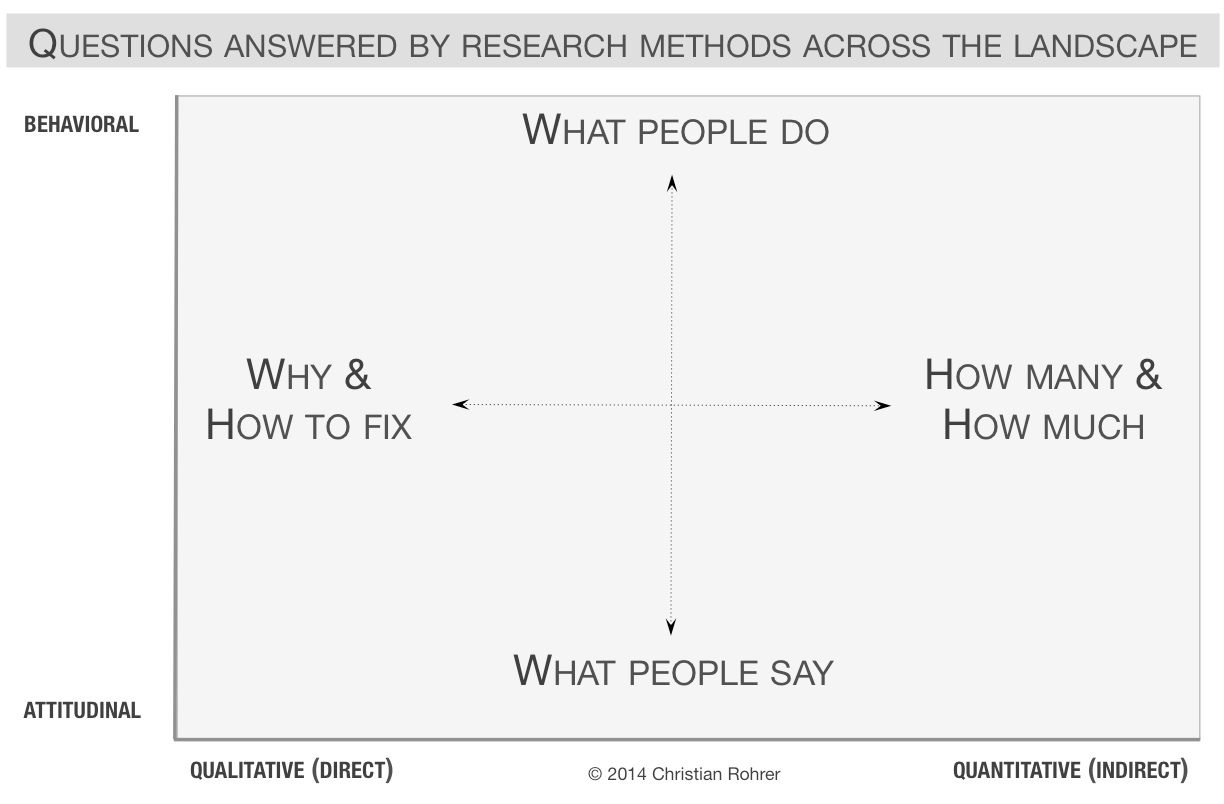 Two dimentions of questions that can be answered by user research