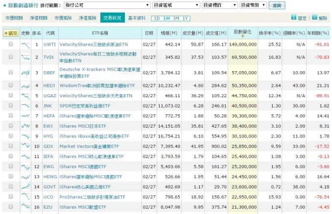20150301-股市創造