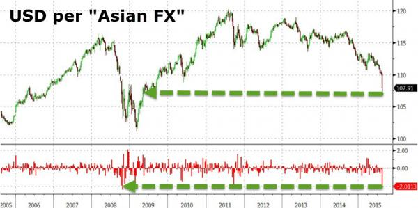 20150815-currency-asia