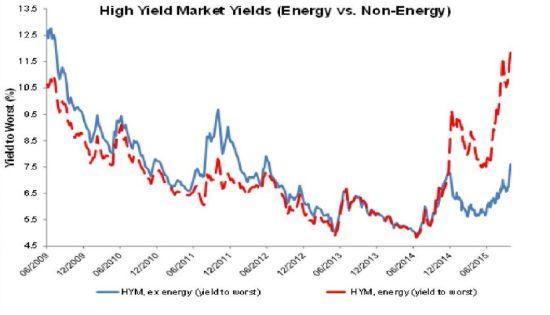 201510124-High Yield BOnd