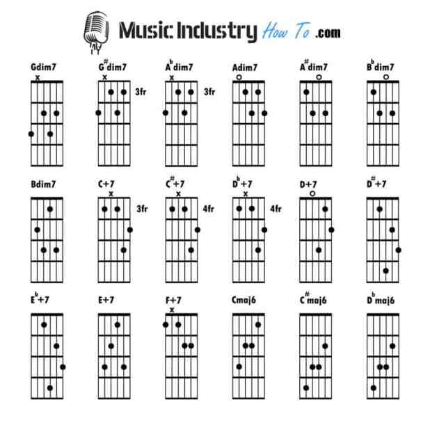 How To Read Guitar Chords Pdf