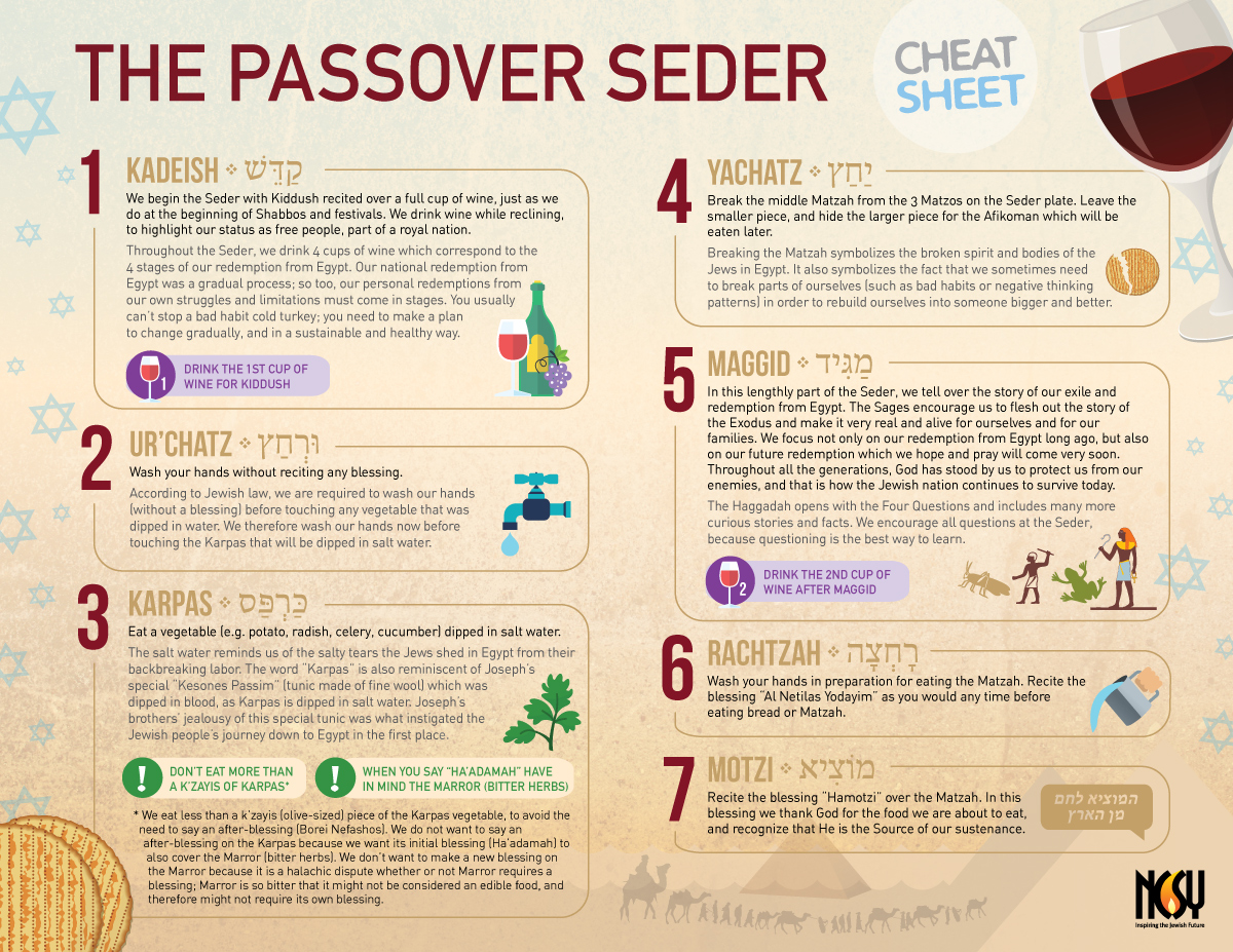 Passover Seder Cheat Sheet