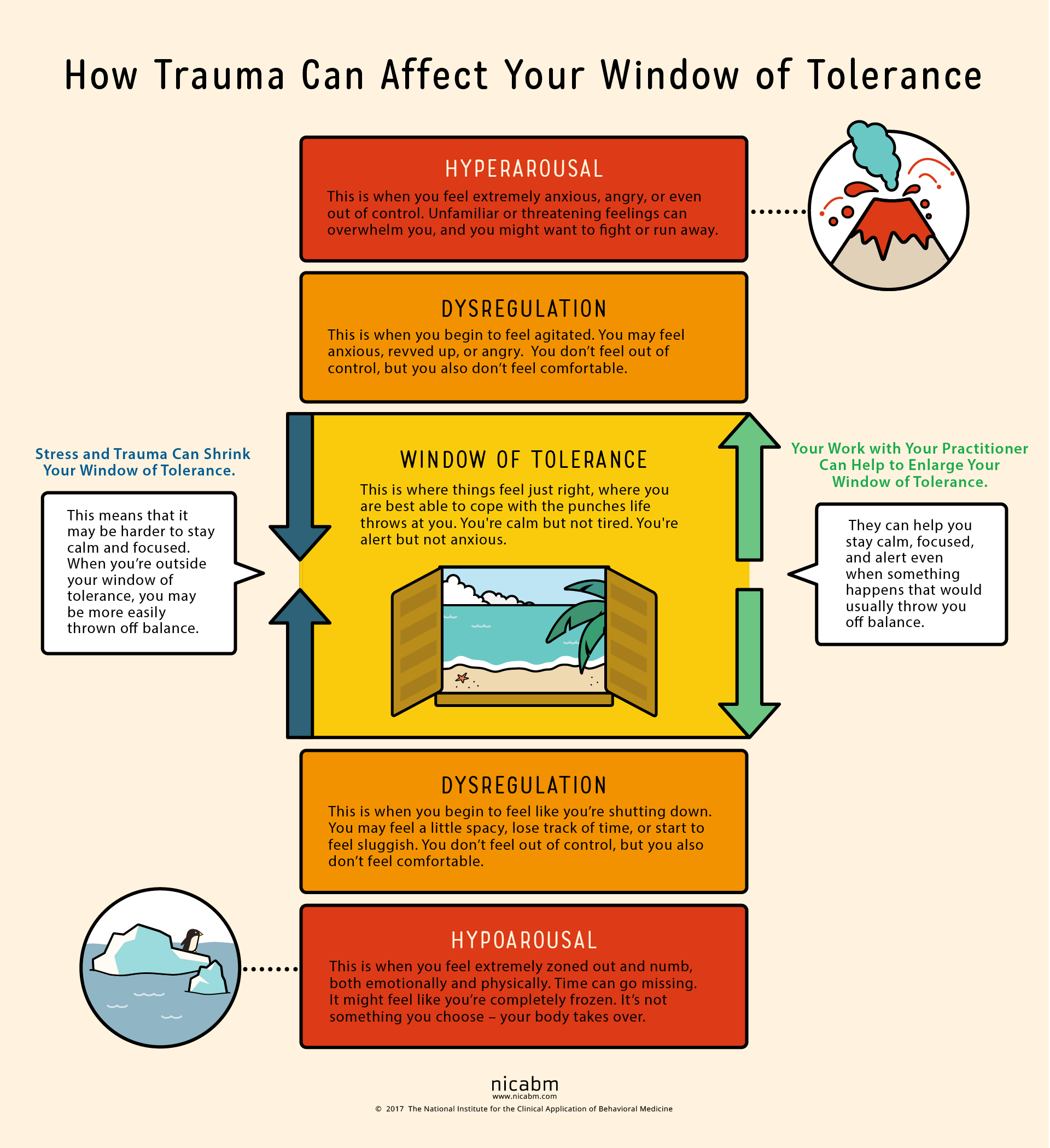 How To Help Your Clients Understand Their Window Of