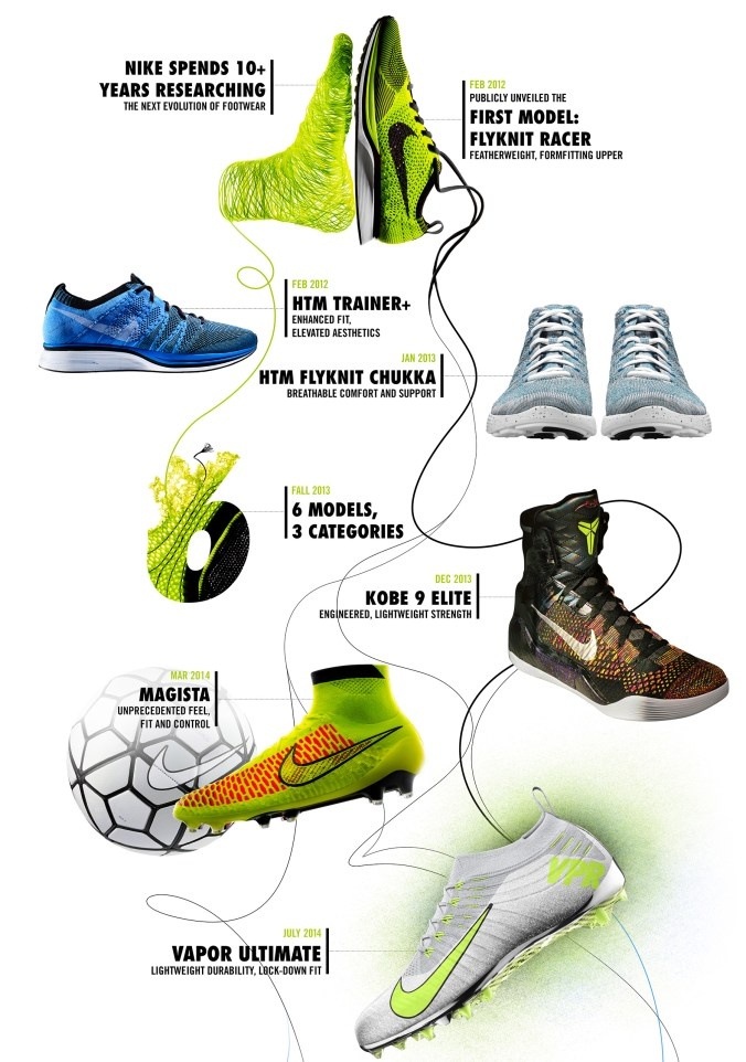 innovative design e2f89 0020f FOUR YEARS OF NIKE FLYKNIT