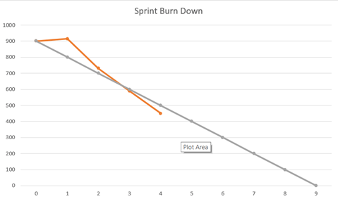 Burn-down Chart Example