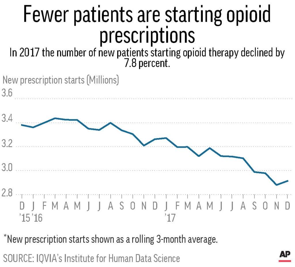 Pill Chart Narcotics