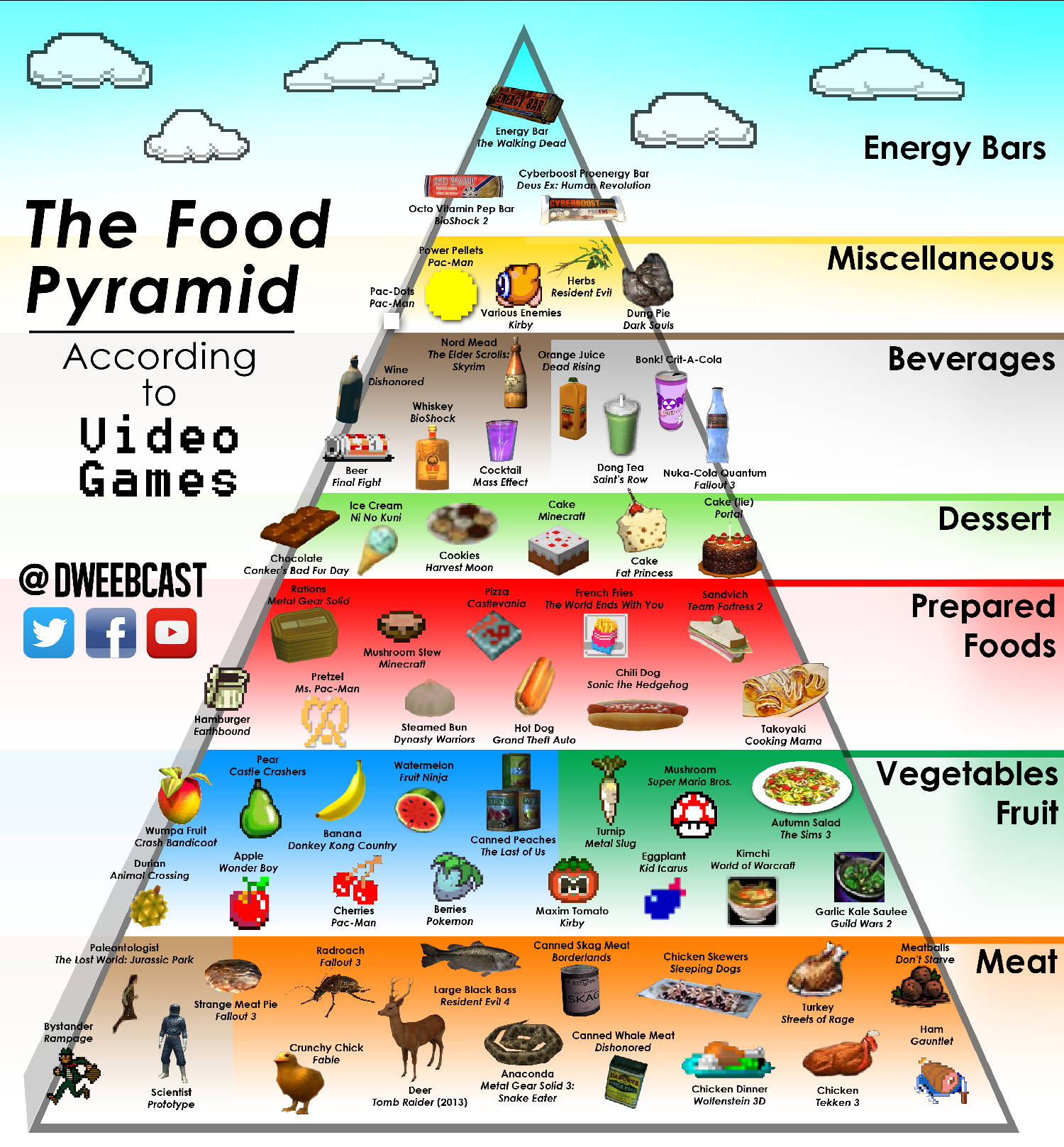 The Food Pyramid According To Video Games