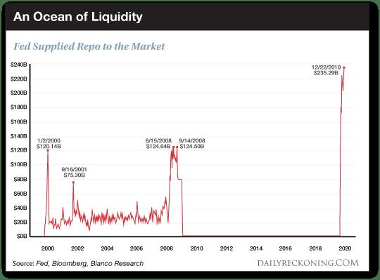 An Ocean of Liquidity