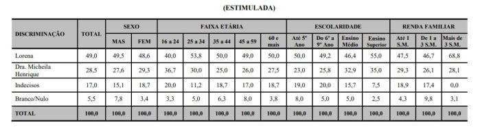 estimulada-1 Juiz libera pesquisa DATAVOX e resultado demonstra crescimento de Lorena na disputa em Monteiro; veja números