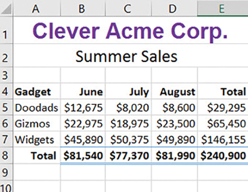 An image of a formatted summer sales worksheet.