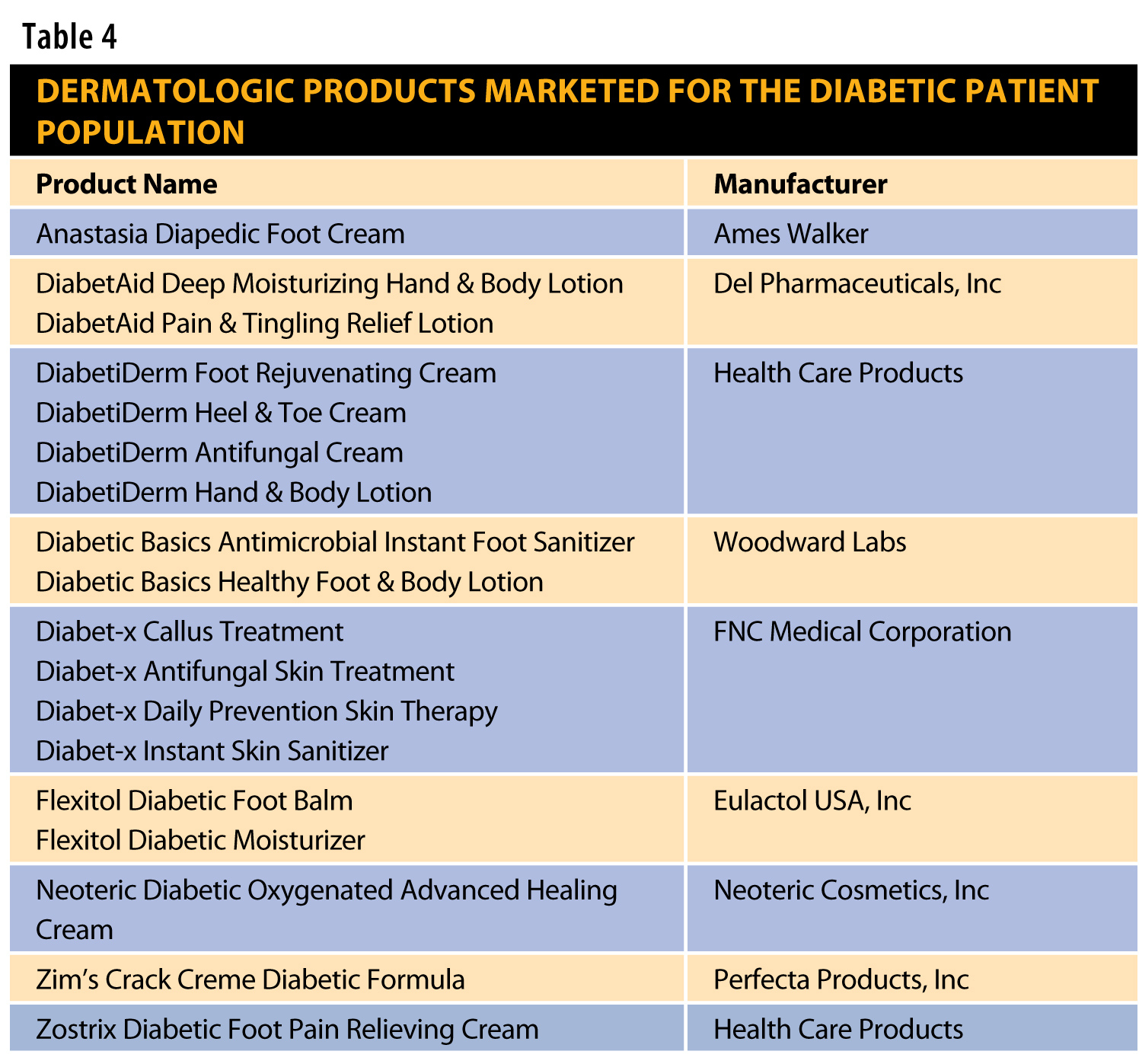 Managing Skin Complications In Patients With Diabetes