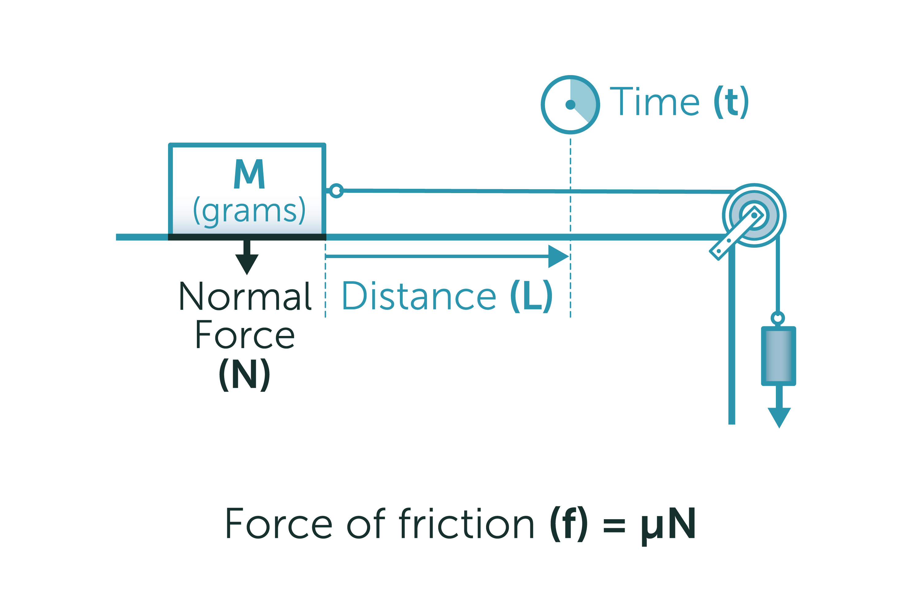 How To Calculate The Coefficient Of Friction
