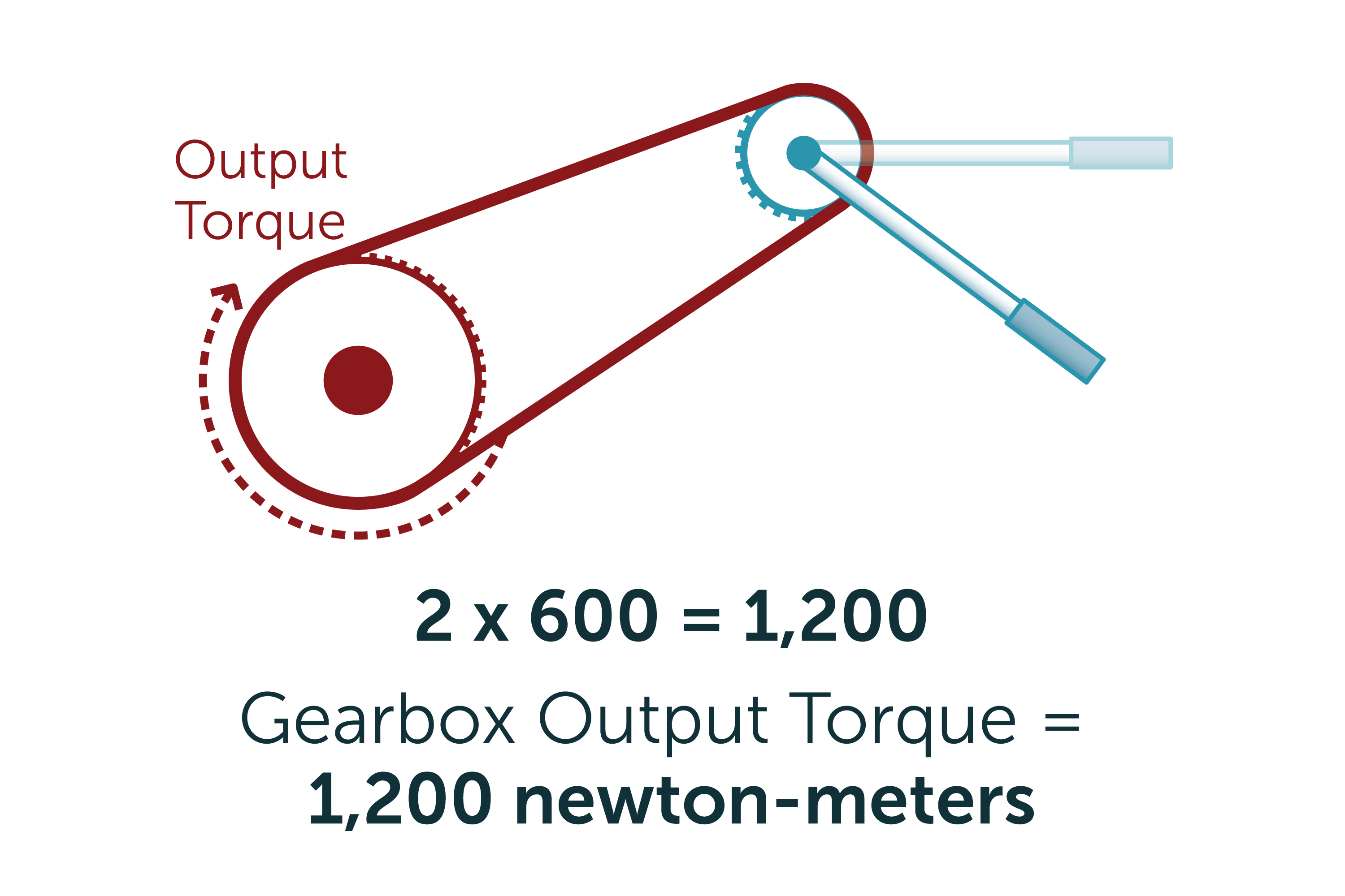 How To Calculate Gear Ratios And Torque