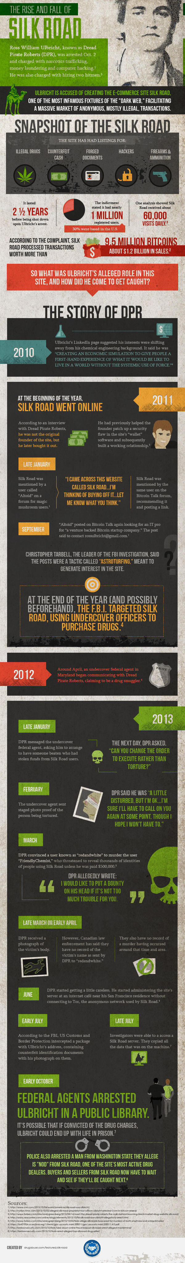 Silk Road. Dread Pirate Roberts. Infographic
