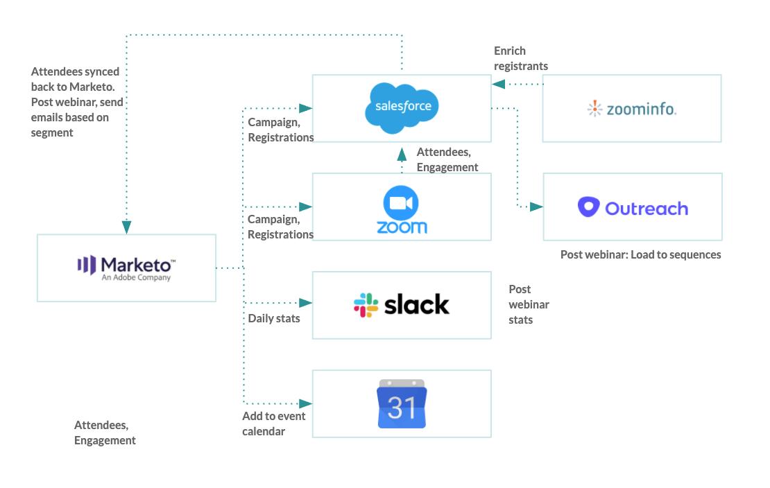 zoom data workflow