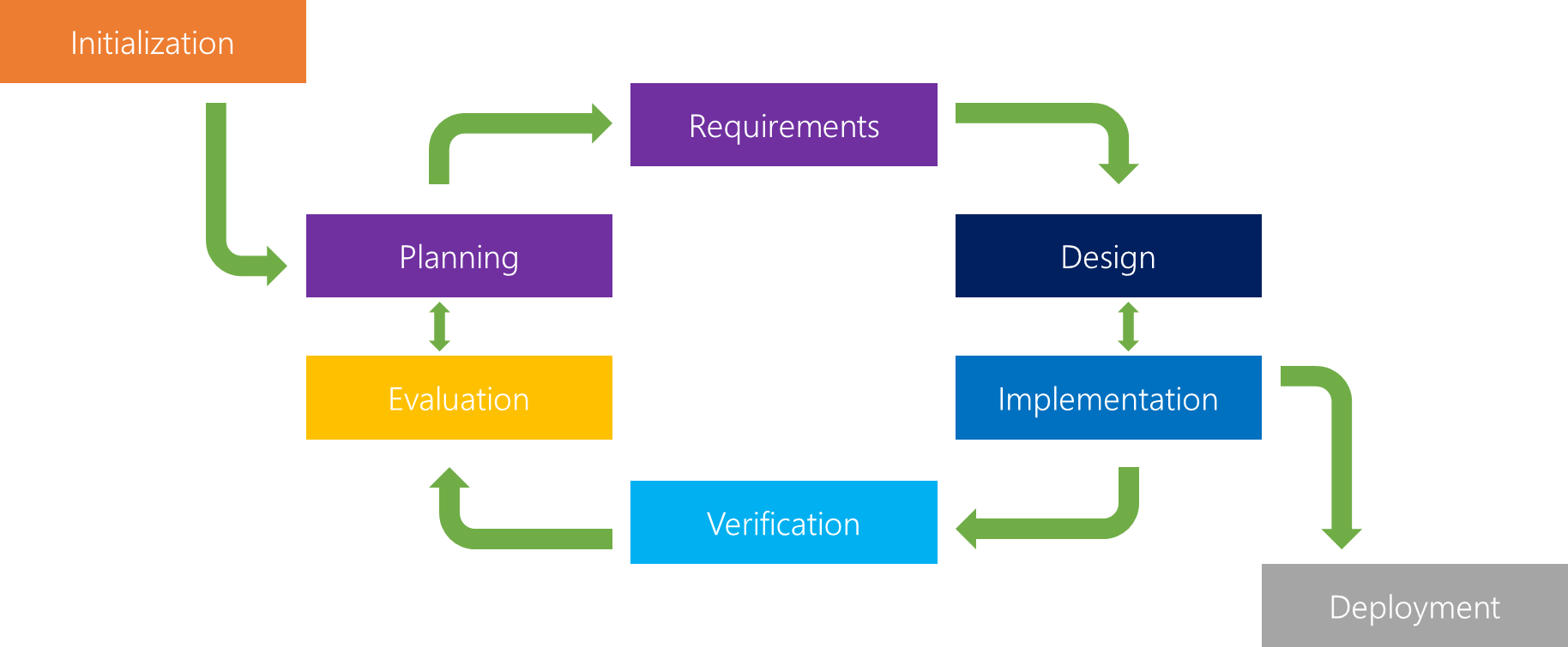 Software Design Methodologies In Software Engineering