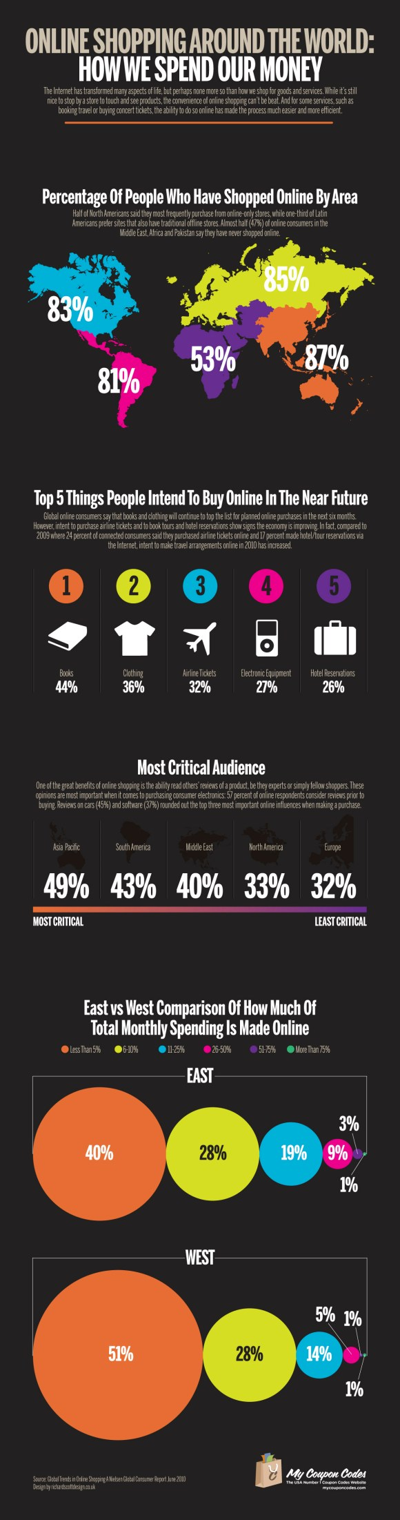 Online Shopping Around The World: How We Spend Our Money Online