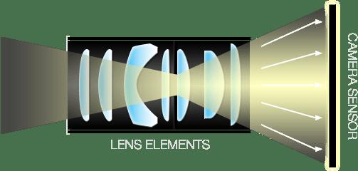 lens elements v2 - Production House Surabaya