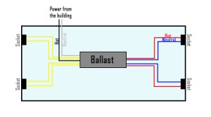 How to Bypass a Ballast | 1000Bulbs