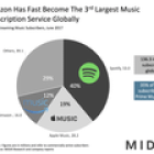 Amazon Is Now The 3rd Biggest Music Subscription Service