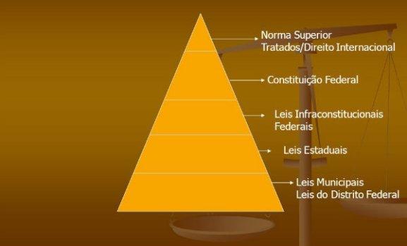 Sistema Tributário Nacional: conheça a pirâmide de Kelsen