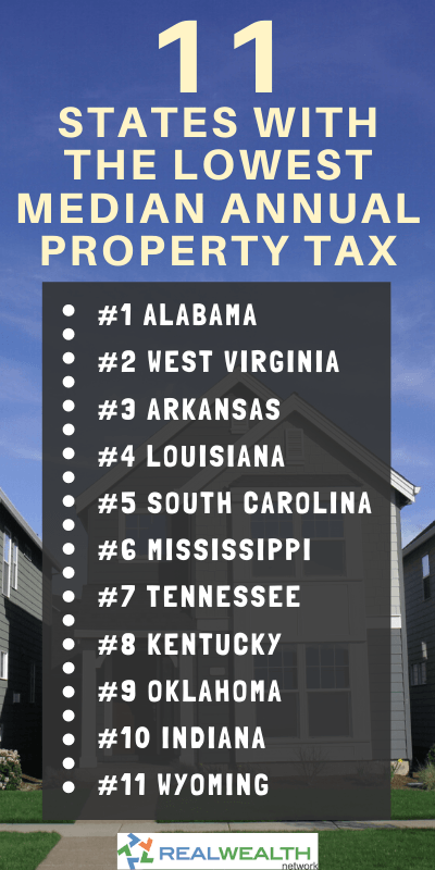 Image Highlighting 11 States with the Lowest Median Annual Property Tax