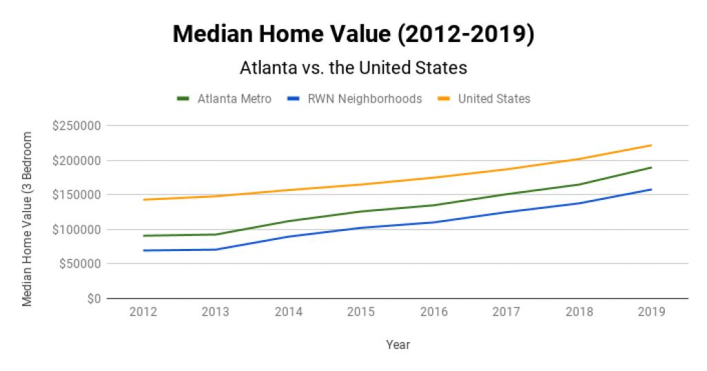 Atlanta Real Estate Market Median Home Value 2012-2019