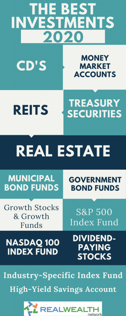 Best Investments 2020 Infographic
