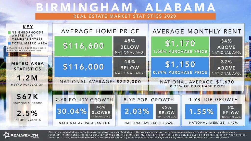 Birmingham Real Estate Market Trends & Statistics 2020