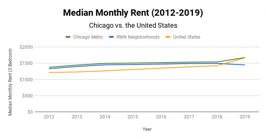 Chicago Real Estate Market Median Monthly Rent 2012-2019
