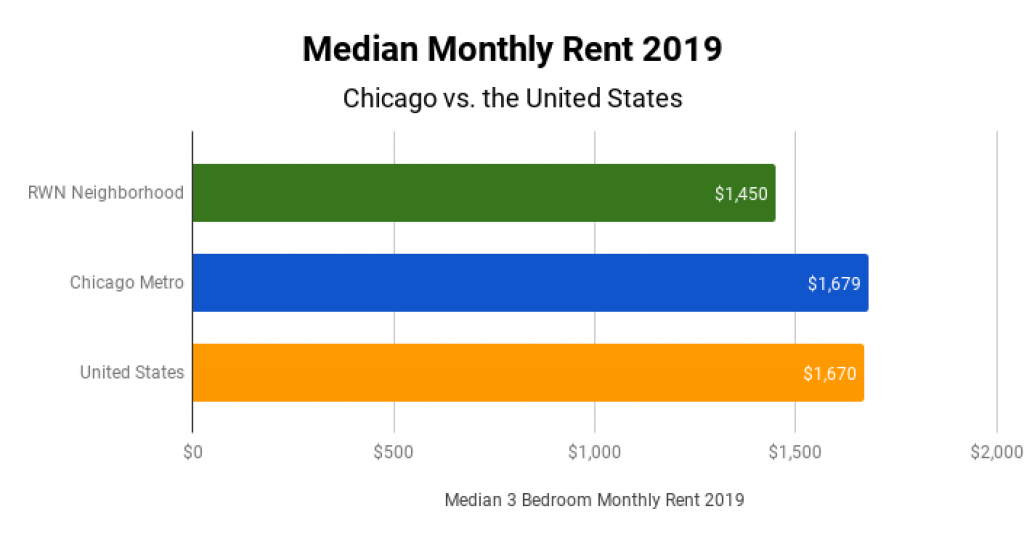 Chicago Real Estate Market Median Monthly Rent 2019