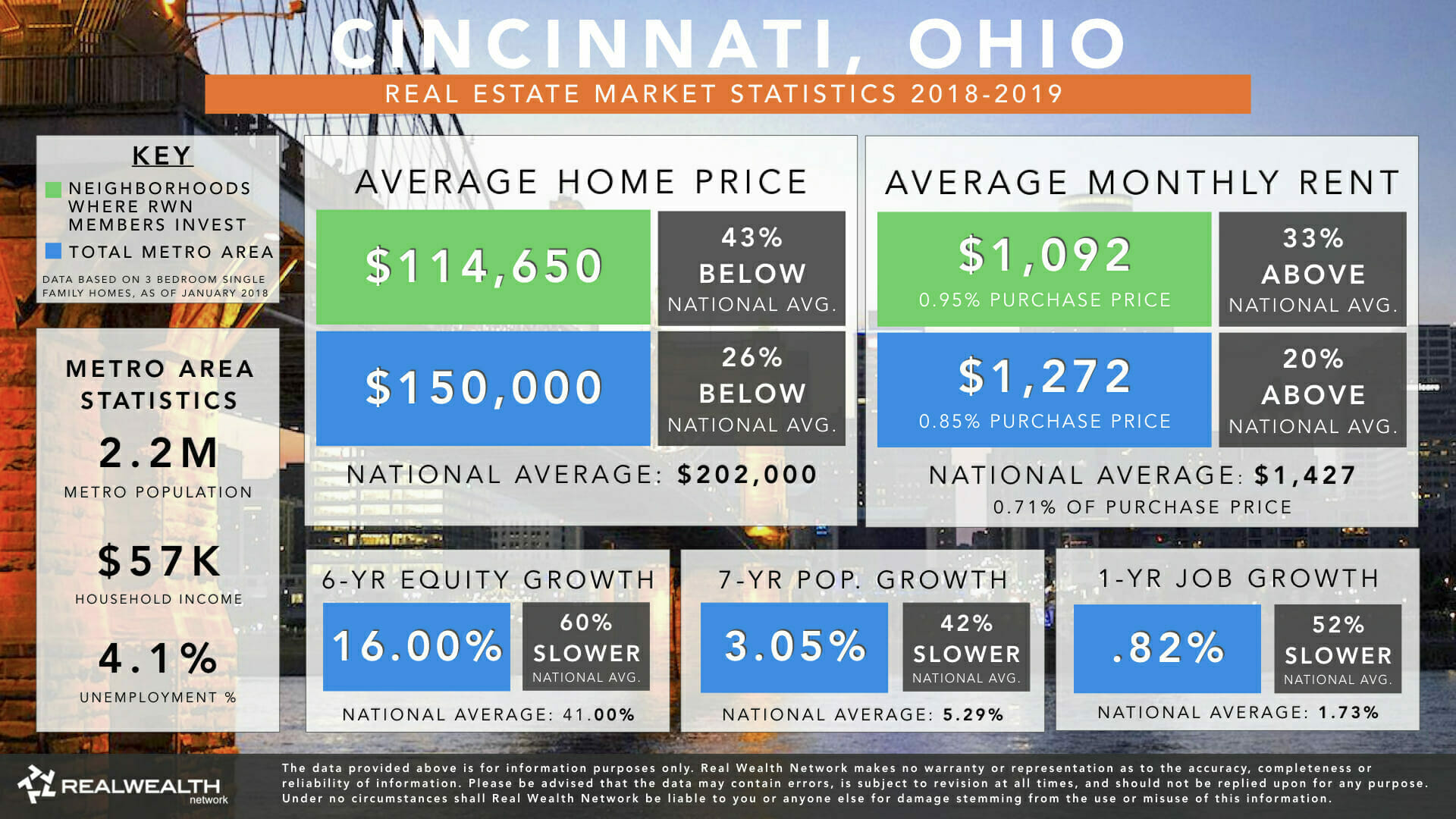 Cincinnati Real Estate Market Trends & Statistics 2018-2019