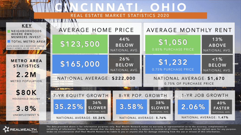 Cincinnati Real Estate Market Trends & Statistics 2020