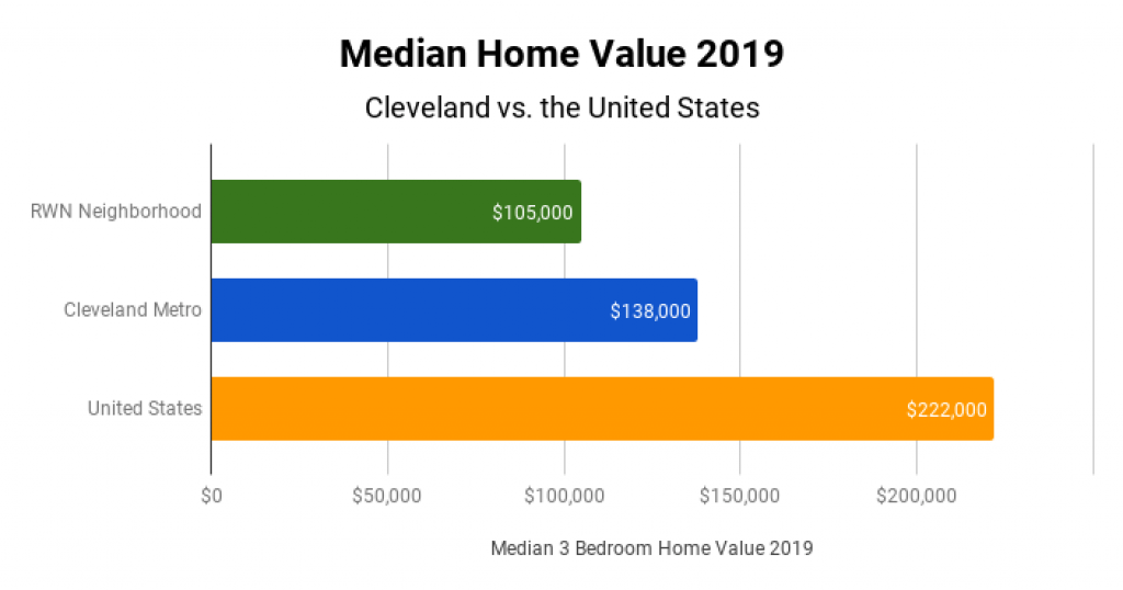 Cleveland Real Estate Market Median Home Value 2019