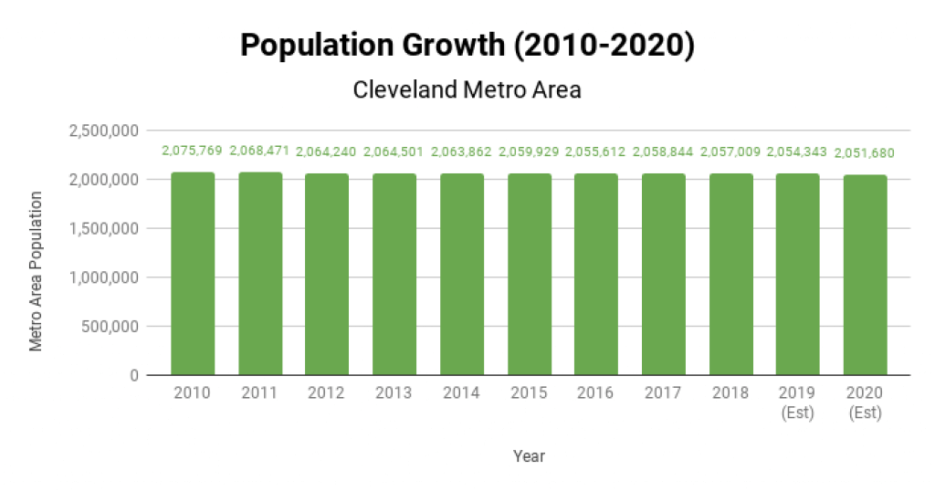 Cleveland Real Estate Market Population Growth 2010-2020
