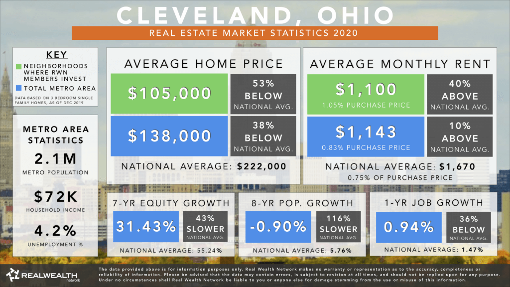 Cleveland Real Estate Market Trends & Statistics 2020