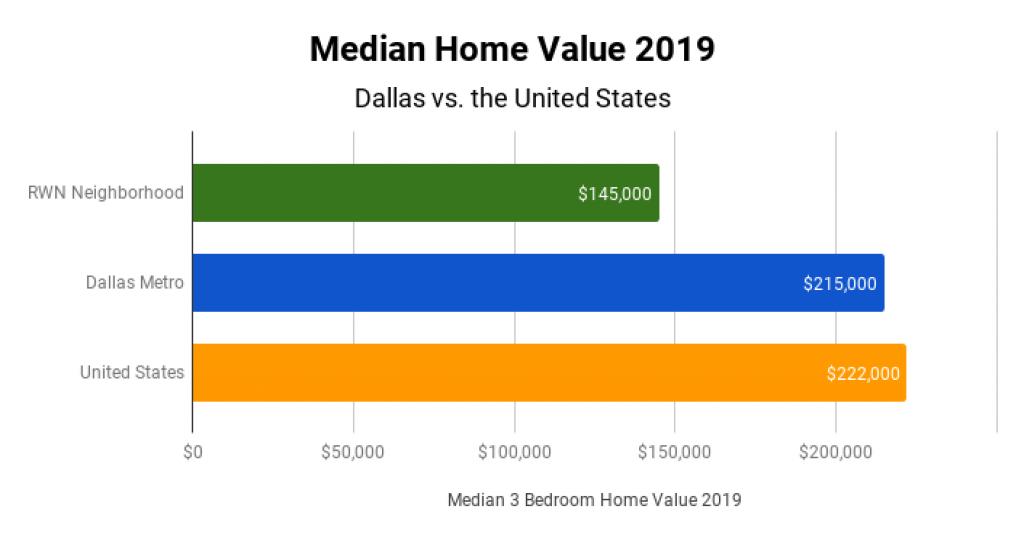 Dallas Real Estate Market Median Home Value 2019