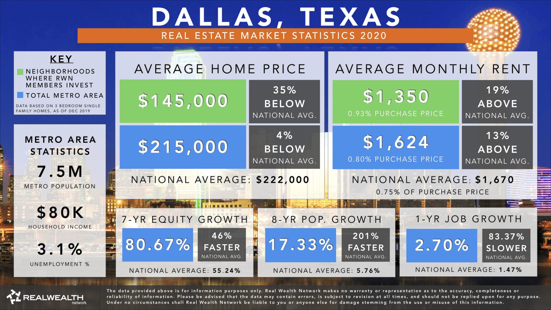 Dallas Real Estate Market Trends & Statistics 2020