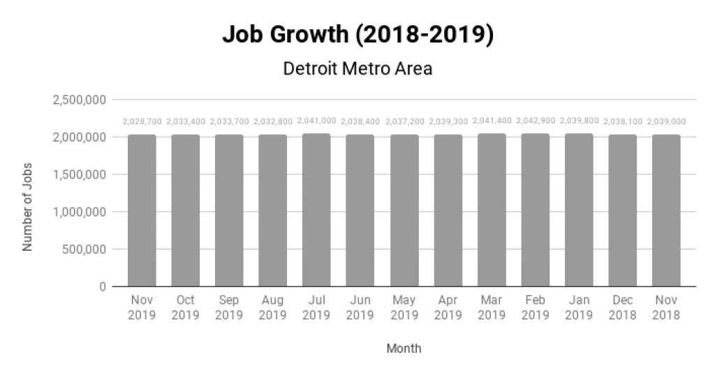 Detroit Real Estate Market Job Growth 2018-2019