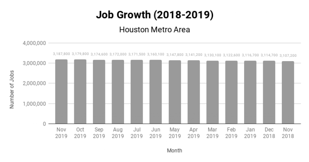 Houston Real Estate Market Job Growth 2018-2019