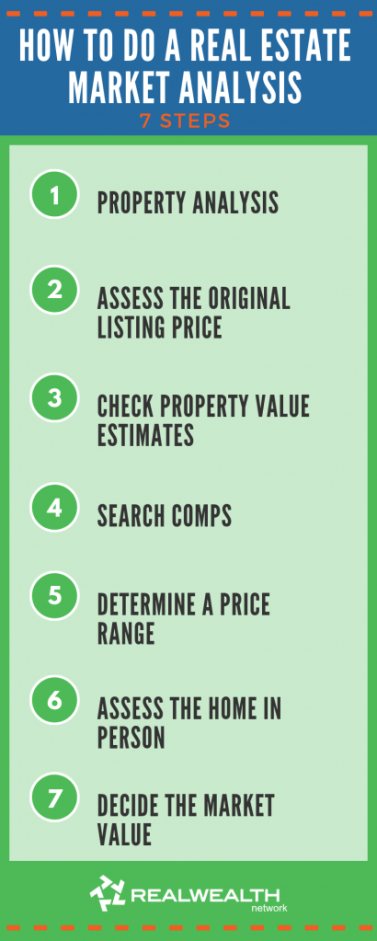 How to Do a Real Estate Market Analysis seven step image
