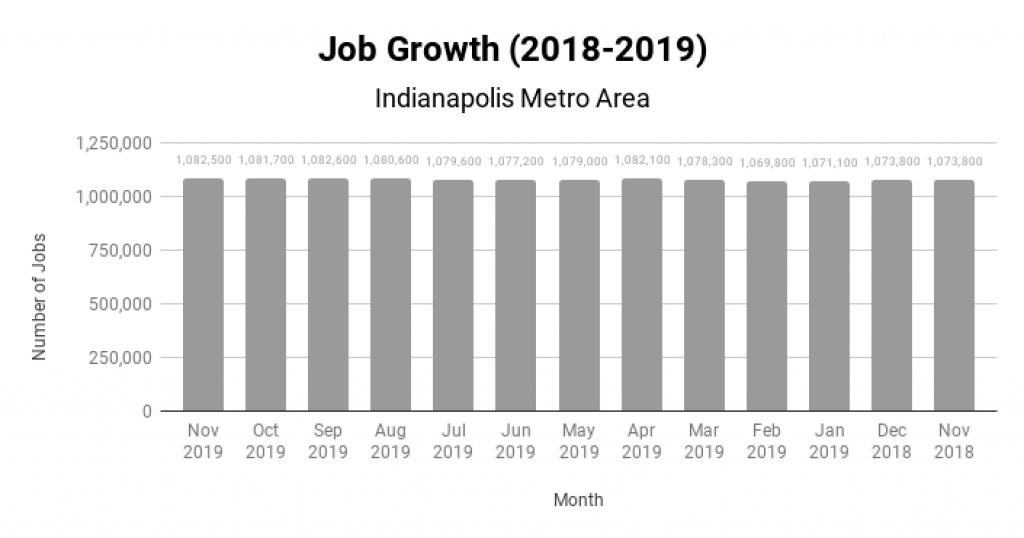 Indianapolis Real Estate Market Job Growth 2018-2019