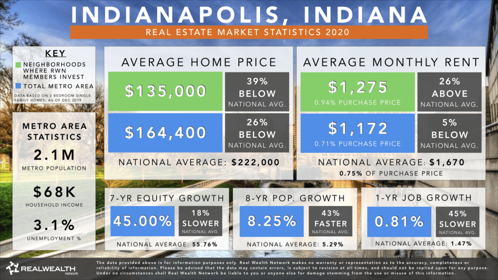 Indianapolis Real Estate Market Trends & Statistics 2020