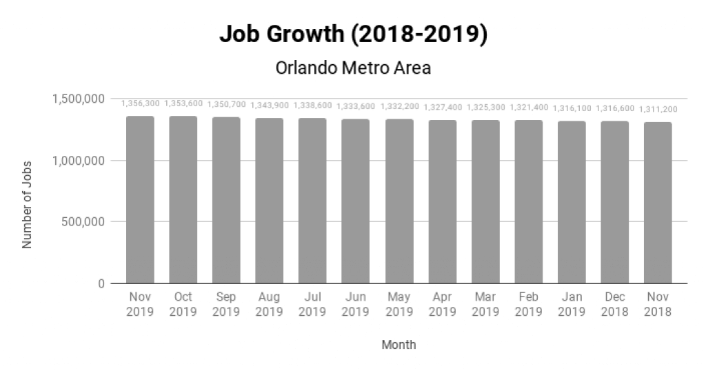Orlando Real Estate Market Job Growth 2018-2019