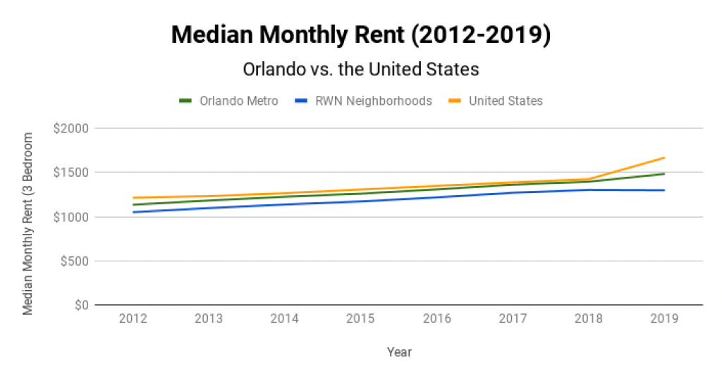 Orlando Real Estate Market Median Monthly Rent 2012-2019