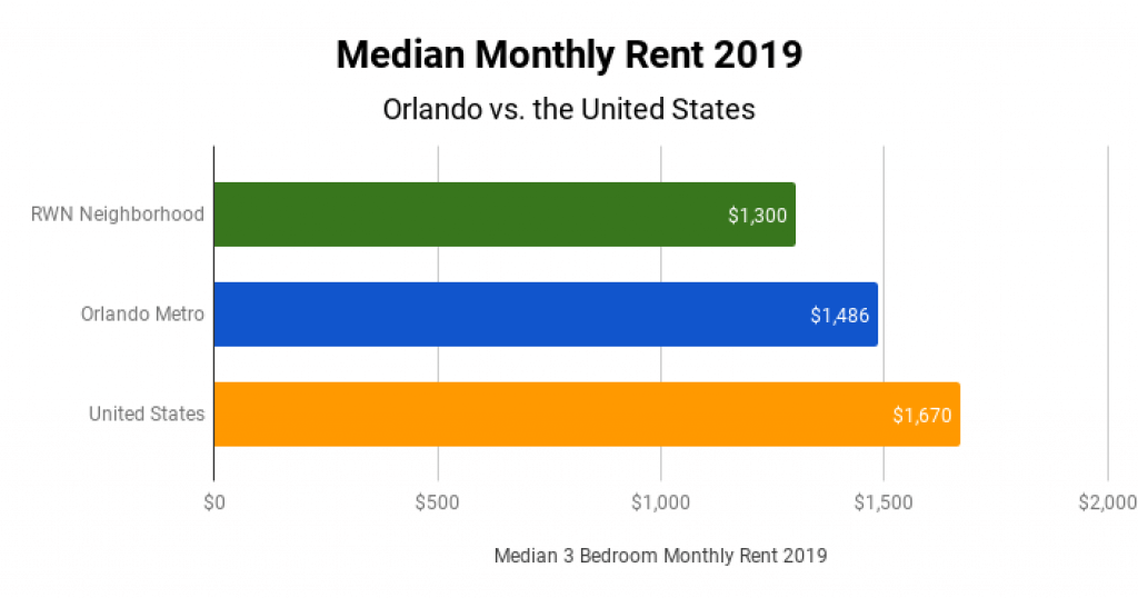 Orlando Real Estate Market Median Monthly Rent 2019