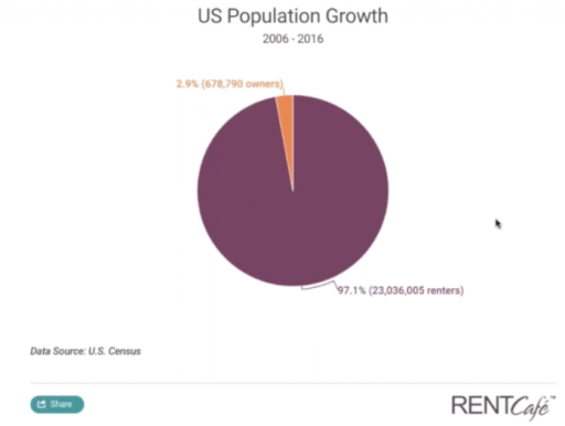 U.S. Population Growth Renters vs Owners 2020