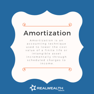 definition of amortization image