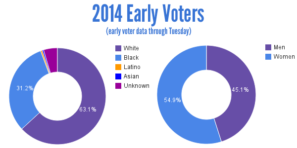 2014 Georgia Early Voters